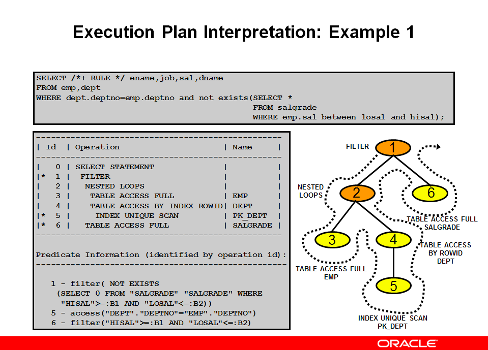 Execution Plan Interpretation